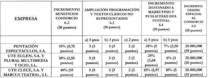 Fuente Consorcio Patronato del Festival de Teatro Clásico de Mérida